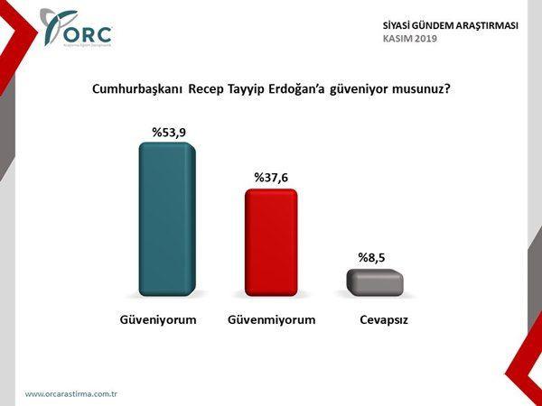 Bu gün seçim olsa hangi parti ne kadar oy alacak? İşte son bomba anket sonuçları - Sayfa 4