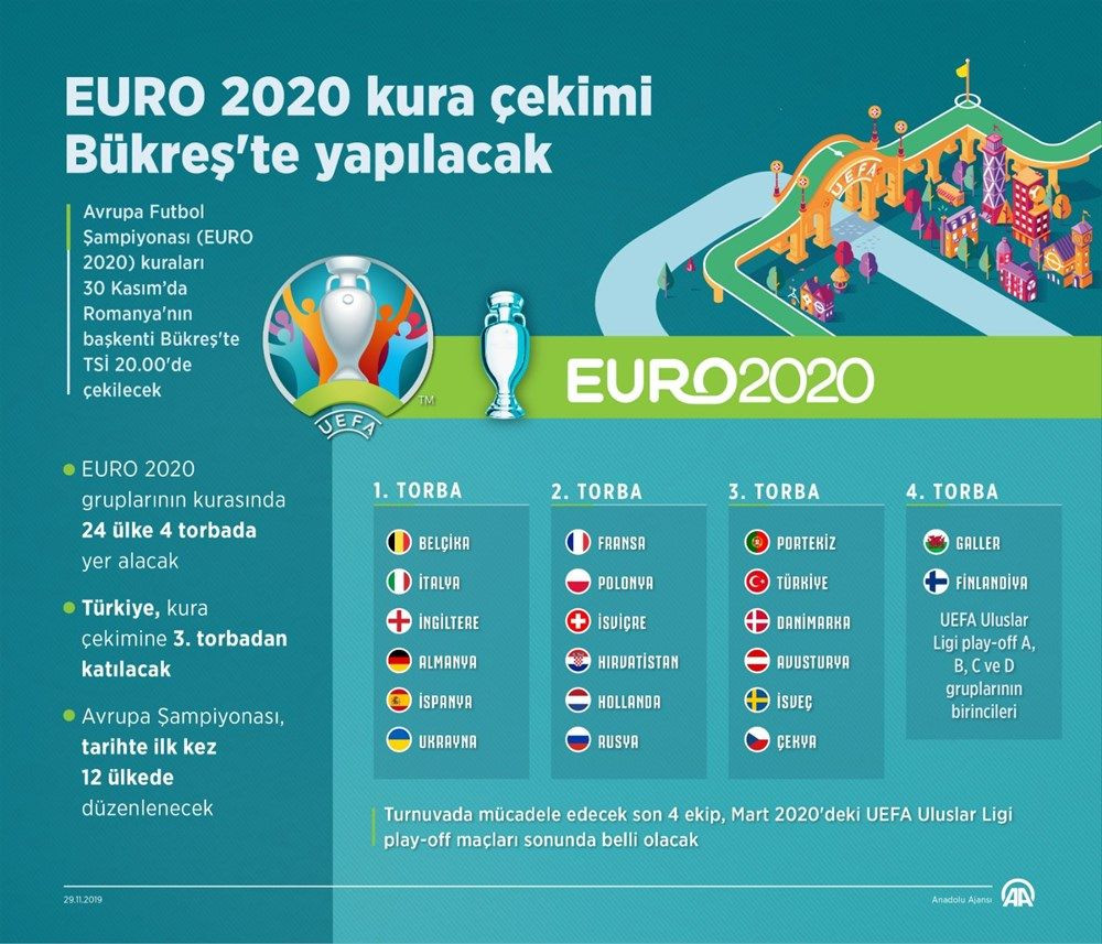 EURO 2020 kura çekimi ne zaman ? - Sayfa 3