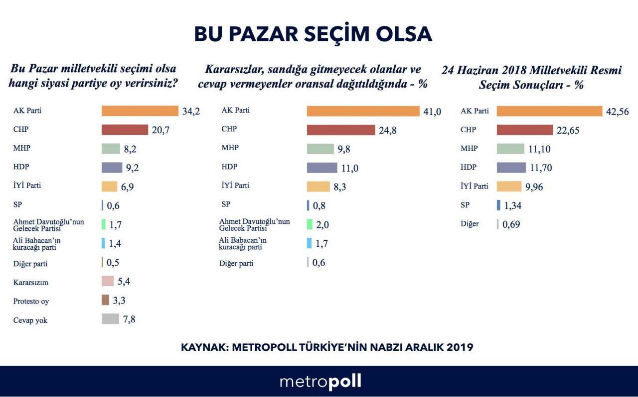 Son seçim anketinde baraj altında kalan partiler şok etti! İşte son seçim anketi - Sayfa 4