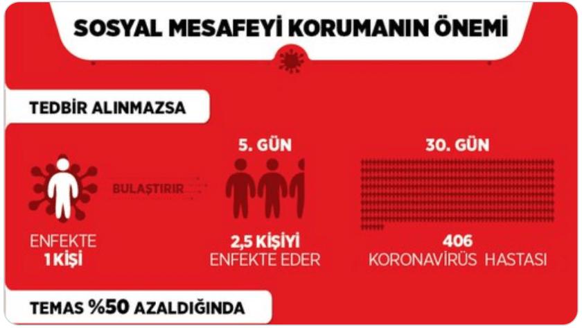 Kızılay'dan 'sosyal mesafe' uyarısı