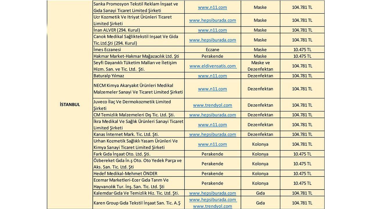 İsimleri tek tek açıklandı! İşte Fahiş fiyat uygulayan firmalar - Sayfa 3