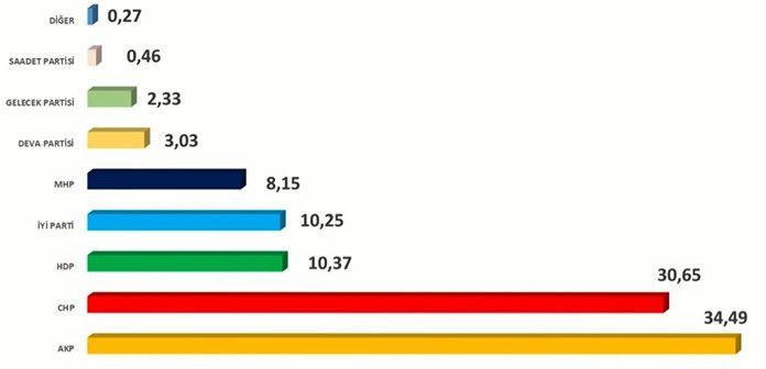 İşte son seçim anketi! Hangi parti ne kadar oy alıyor? - Sayfa 2