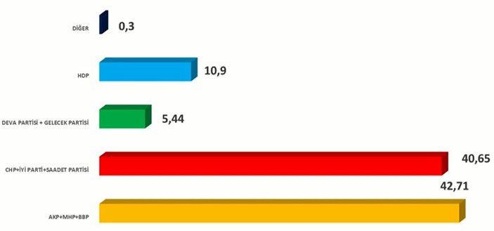 İşte son seçim anketi! Hangi parti ne kadar oy alıyor? - Sayfa 3