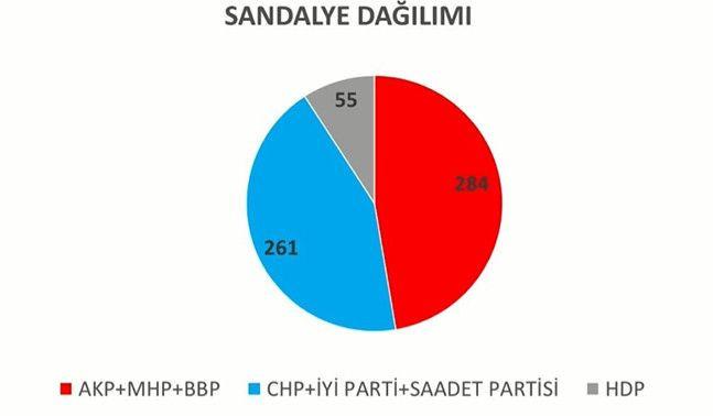 İşte son seçim anketi! Hangi parti ne kadar oy alıyor? - Sayfa 4