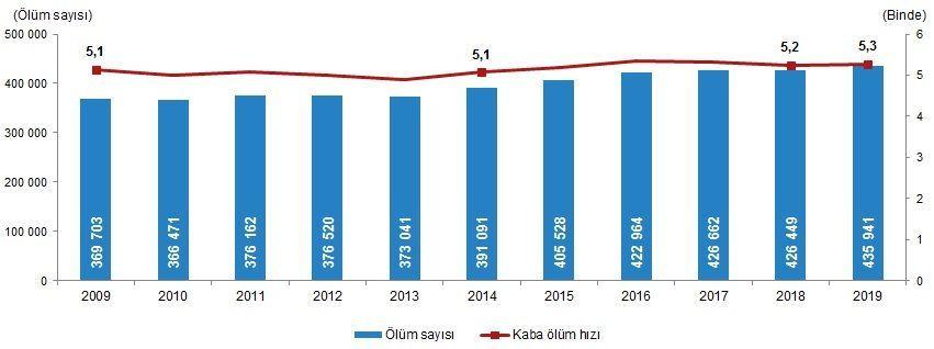 Türkiye'nin ölüm nedeni istatistikleri açıklandı! İşte o rakamlar... - Sayfa 1