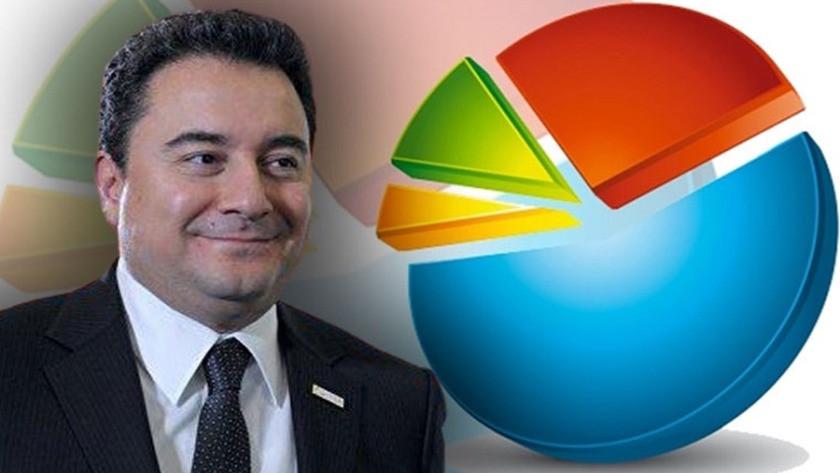 Ali Babacan çarpıcı anketin sonuçlarını açıkladı!