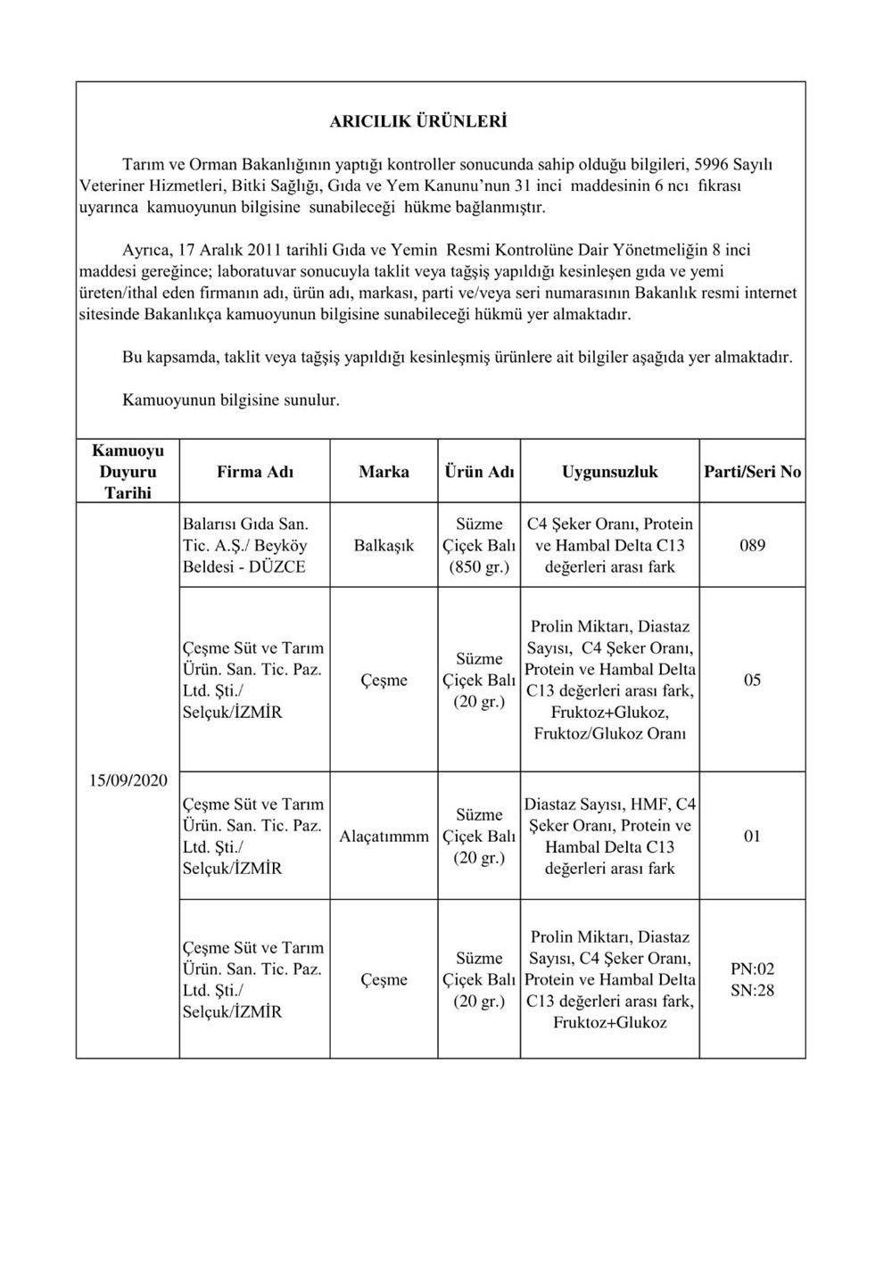 Tarım ve Orman Bakanlığı hileli gıdaların listesini tek tek açıkladı - Sayfa 3