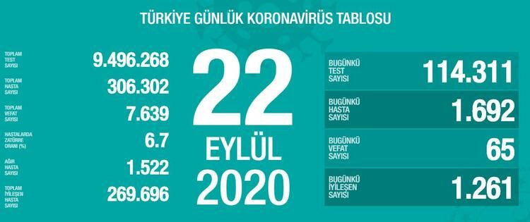 Sağlık Bakanlığı açıkladı! İşte İstanbul, Ankara, İzmir ve tüm illerimizin vaka sayıları - Sayfa 3