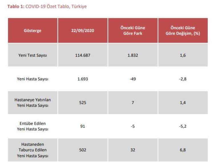 Sağlık Bakanlığı açıkladı! İşte İstanbul, Ankara, İzmir ve tüm illerimizin vaka sayıları - Sayfa 4
