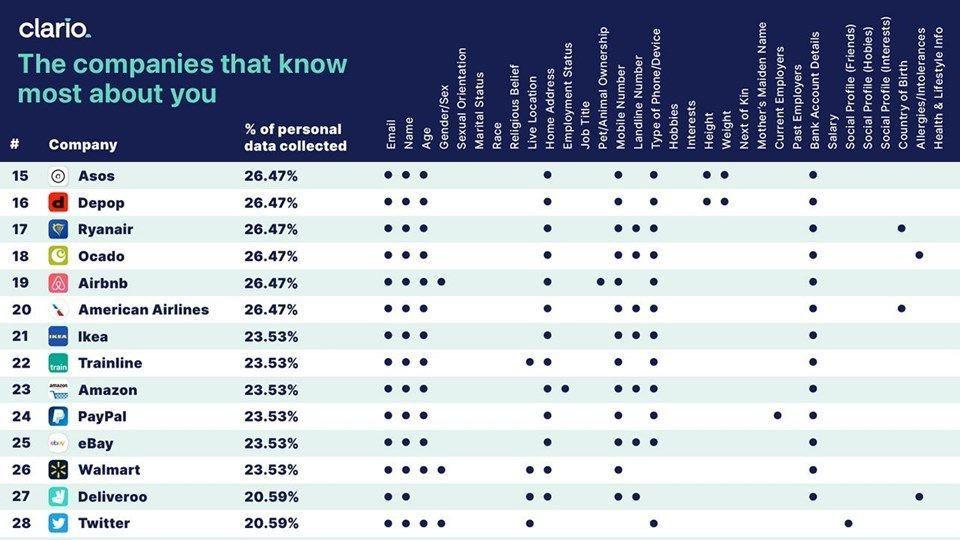 En çok veriyi hangi sosyal medya uygulaması topluyor? Her şeyimiz biliyorlar! - Sayfa 4