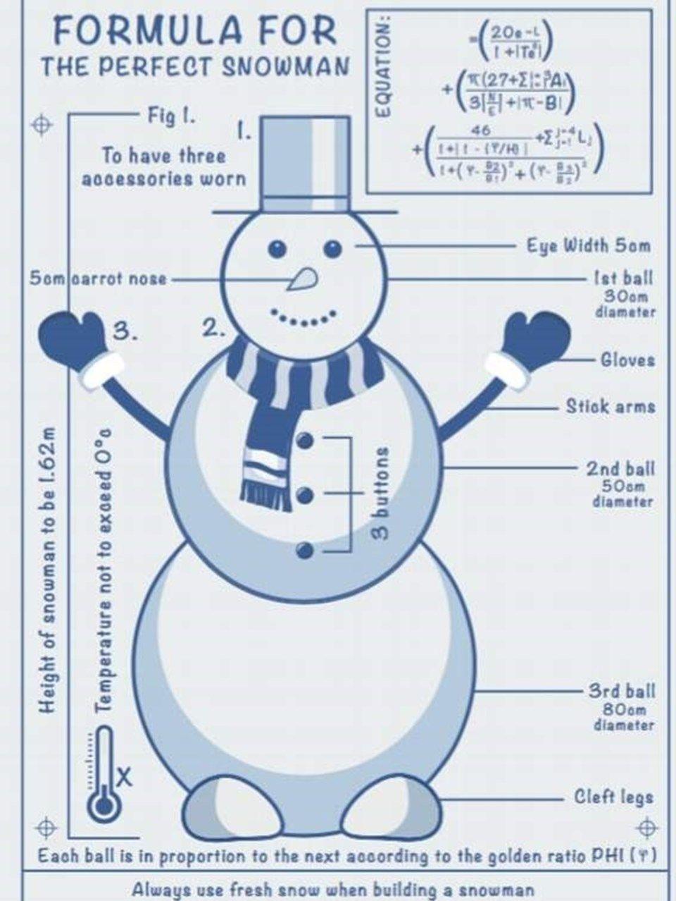 İşte 'mükemmel kardan adam' yapmanın matematiksel formülü - Sayfa 2