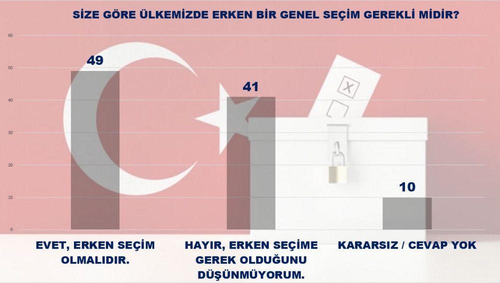 MAK Danışmanlık'tan Siyasi dengeleri değiştirecek son anket sonuçları - Sayfa 4