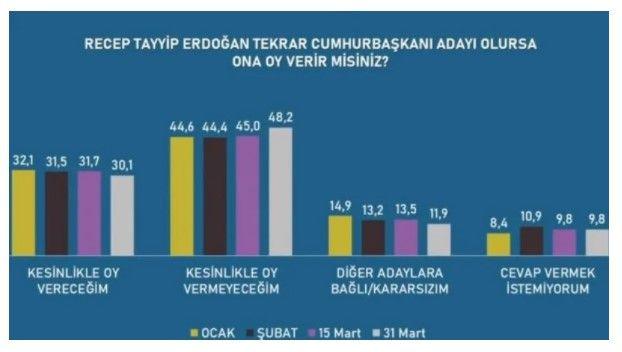 Avrasya Araştırma'nın paylaştığı son anket sonuçları! - Sayfa 3