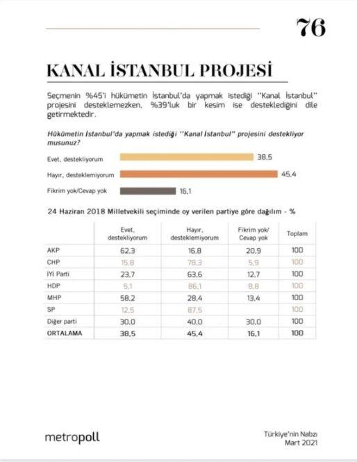 MetroPoll Araştırma Şirketi'nden bomba anket! Kanal İstanbul... - Sayfa 3