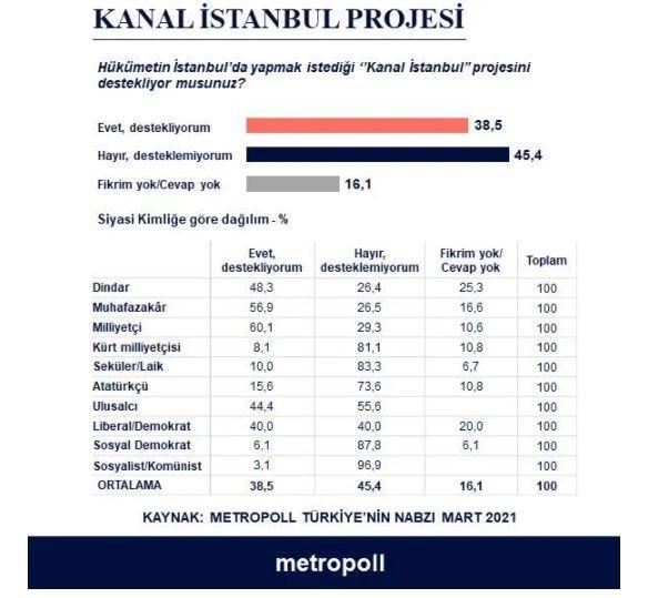 MetroPoll Araştırma Şirketi'nden bomba anket! Kanal İstanbul... - Sayfa 4
