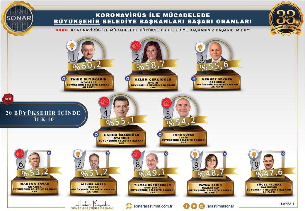 En başarılı belediye başkanları' anketinden dikkat çeken sonuçlar - Sayfa 3