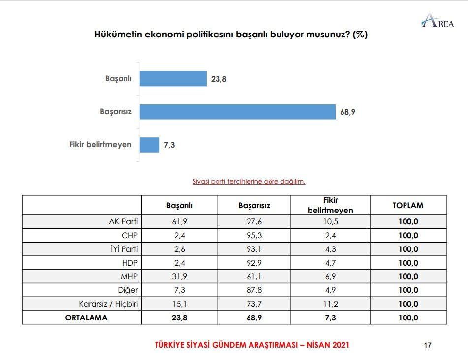 Son anket sonuçlandı: İşte Erdoğan'ın önüne geçen isim - Sayfa 3
