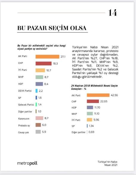 Metropoll'den çok çarpıcı anket! Halkın dörtte birinin geliri gıda ve kiraya yetmiyor - Sayfa 4