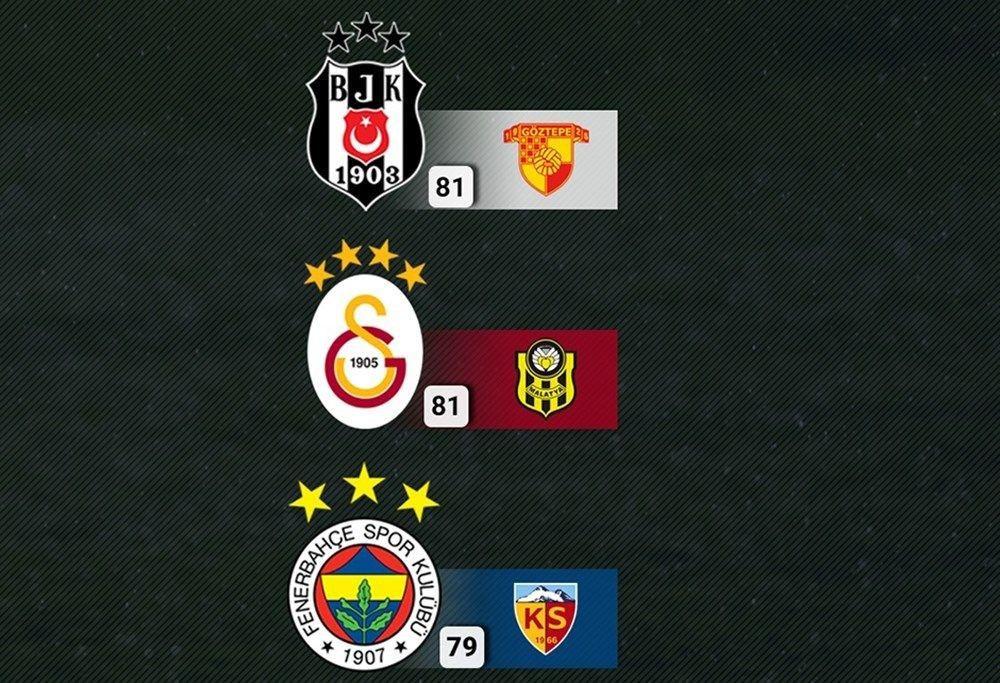 Beşiktaş, Galatasaray ve Fenerbahçe'nin muhtemel ilk 11'i - Sayfa 2