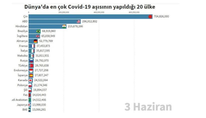 Hangi ülkede kaç kişiye Covid-19 aşısı yapıldı? - Sayfa 2