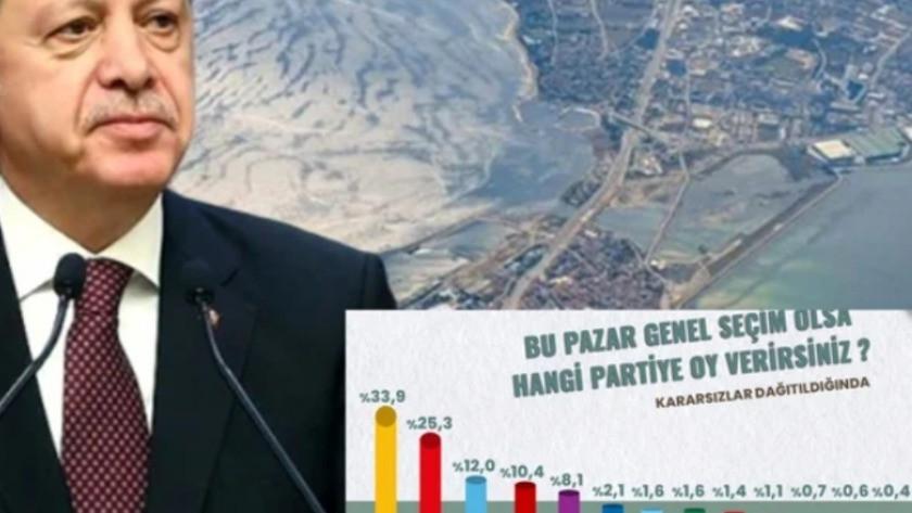 ORC'den Erdoğan, Kanal İstanbul ve erken seçim anketi