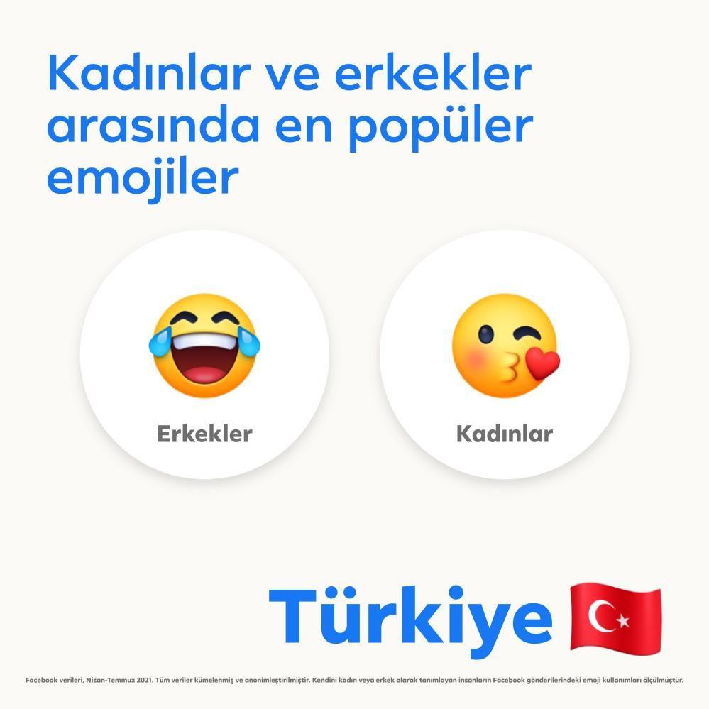 Facebook Türkiye'nin favori emojisini açıkladı - Sayfa 4