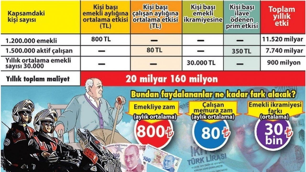 3600 ek göstergeye göre memur ve emekliler ne kadar zam alacak? - Sayfa 2